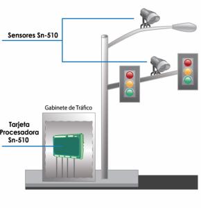 Cámara de videodetección Autoscope-SN-510